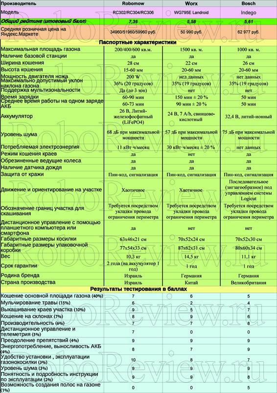 Таблица с итоговыми оценками
