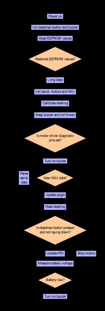 Блок-схема программного алгоритма