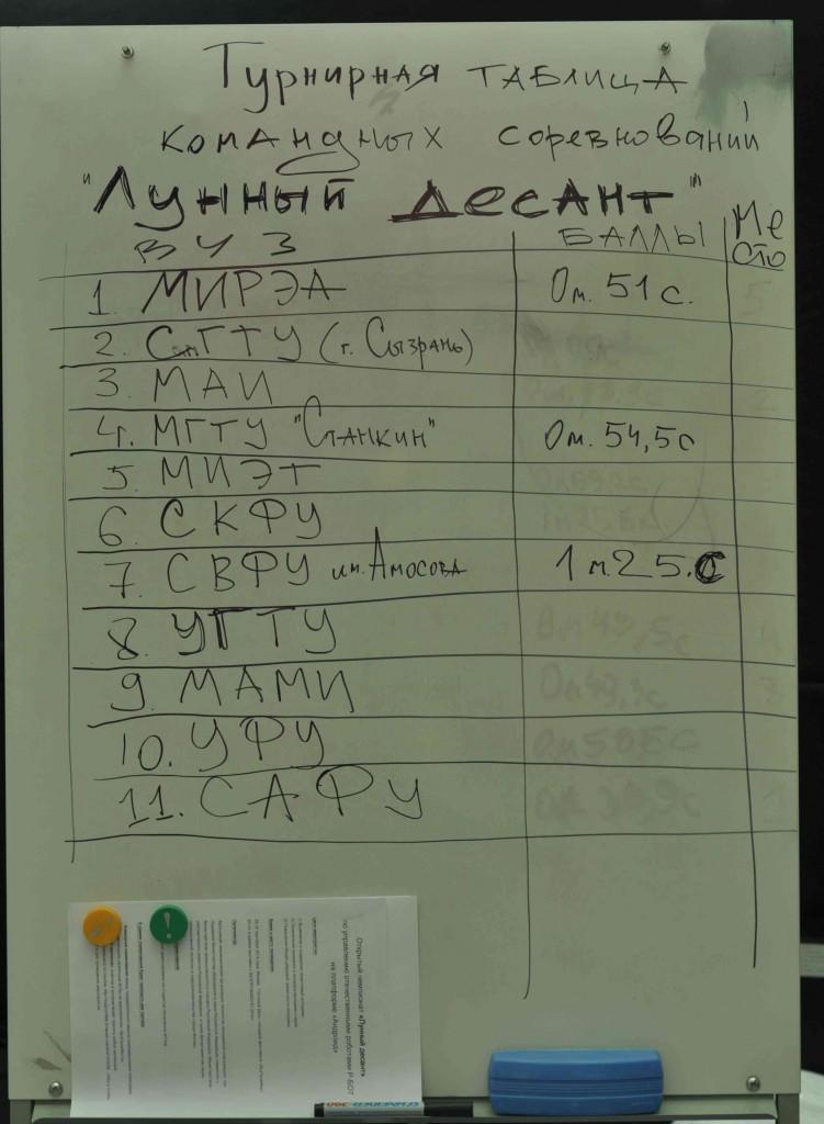 Таблица с результатами участников соревнования. Мне удалось пройти трассу с первого раза за 46 секунд.